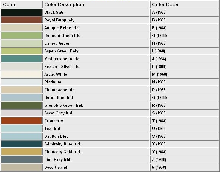 1968 Continental Mark III color codes